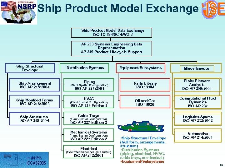 Ship Product Model Exchange Ship Product Model Data Exchange ISO TC 184/SC 4/WG 3