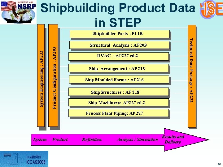 Shipbuilding Product Data in STEP Product Configuration : AP 203 Technical Data Package :