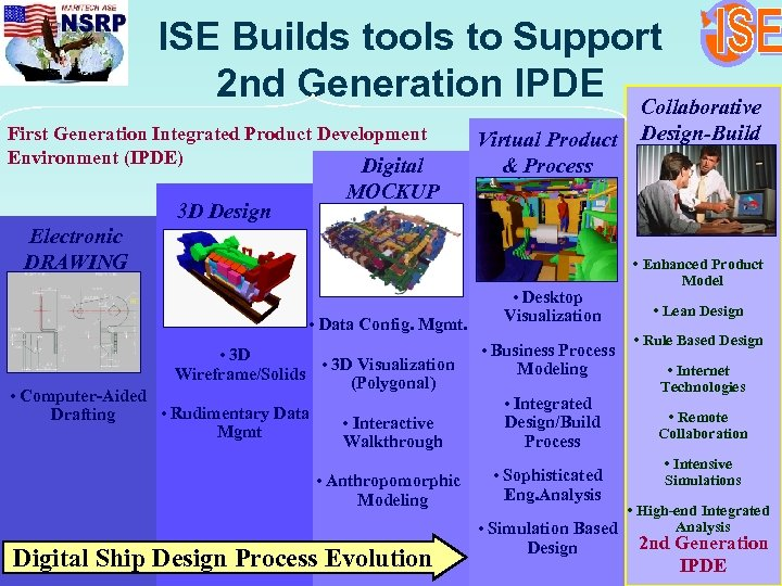 ISE Builds tools to Support 2 nd Generation IPDE Collaborative First Generation Integrated Product