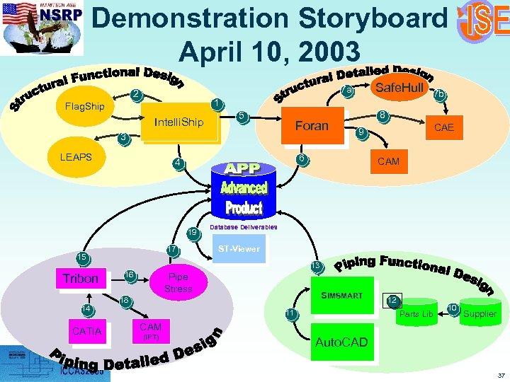 Demonstration Storyboard April 10, 2003 1 Flag. Ship Intelli. Ship 5 Foran 3 LEAPS