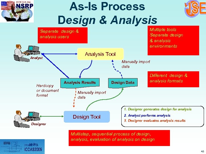 As-Is Process Design & Analysis Multiple tools Separate design & analysis environments Separate design