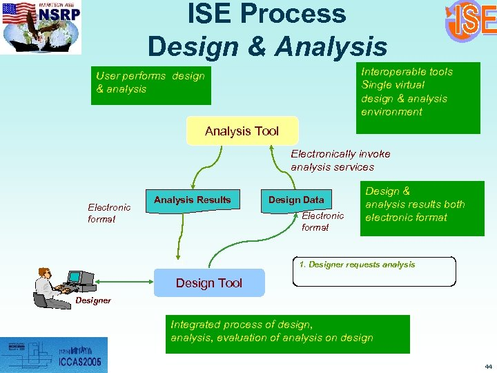 ISE Process Design & Analysis Interoperable tools Single virtual design & analysis environment User