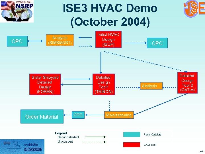 ISE 3 HVAC Demo (October 2004) CPC Initial HVAC Design (ISDP) Analysis (SIMSMART) Sister