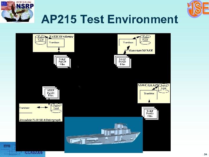 AP 215 Test Environment 54