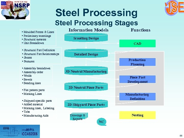 Steel Processing Stages • Moulded Forms & Lines • Preliminary scantlings • Structural systems