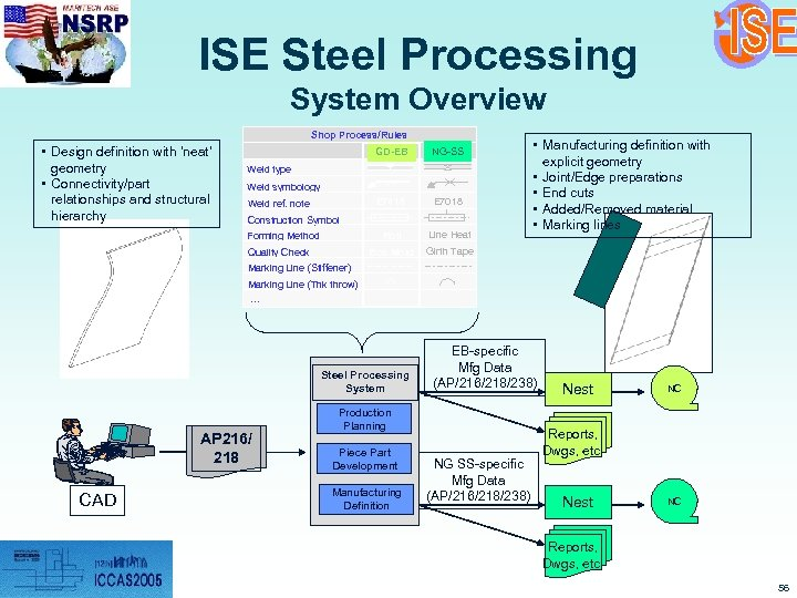 ISE Steel Processing System Overview Shop Process/Rules • Design definition with 'neat' geometry •
