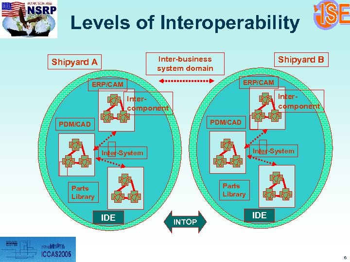 Levels of Interoperability Inter-business system domain Shipyard A Shipyard B ERP/CAM Intercomponent PDM/CAD Inter-System
