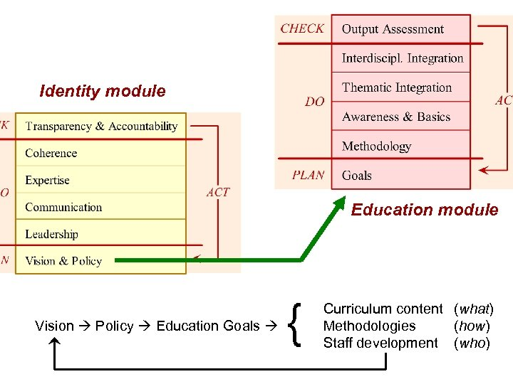 Identity module Education module Vision Policy Education Goals { Curriculum content (what) Methodologies (how)