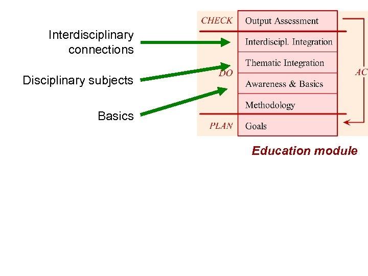 Interdisciplinary connections Disciplinary subjects Basics Education module