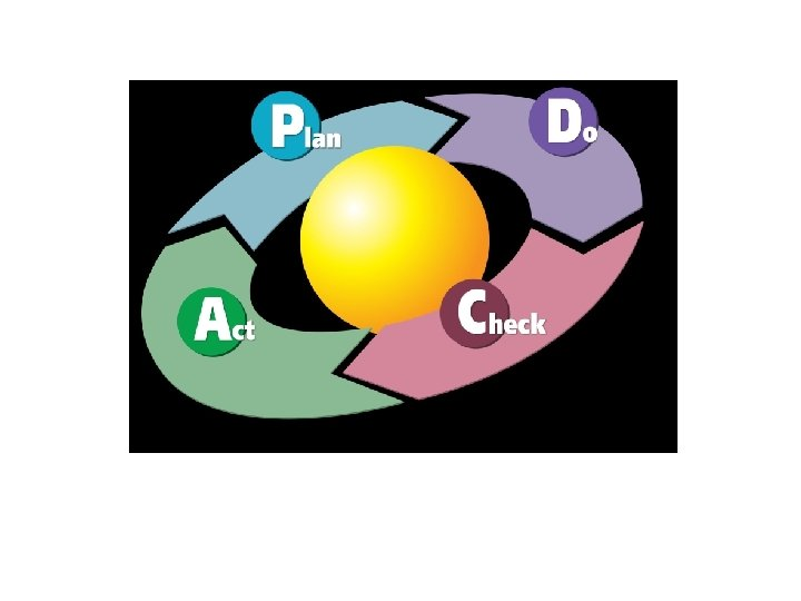 Deming Cycle of continuous improvement