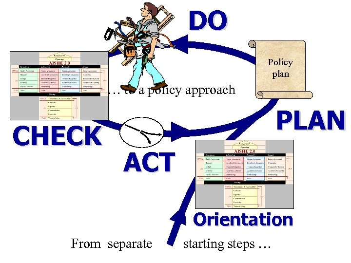 DO Policy plan … to a policy approach CHECK PLAN ACT Orientation From separate