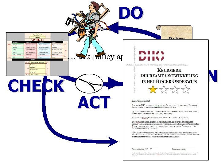 DO Policy plan … to a policy approach CHECK PLAN ACT Certificate