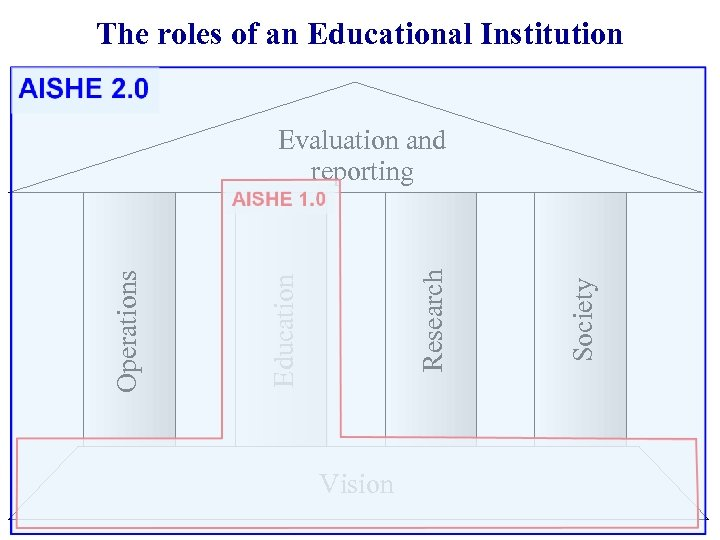 The roles of an Educational Institution Vision Society Research Education Operations Evaluation and reporting
