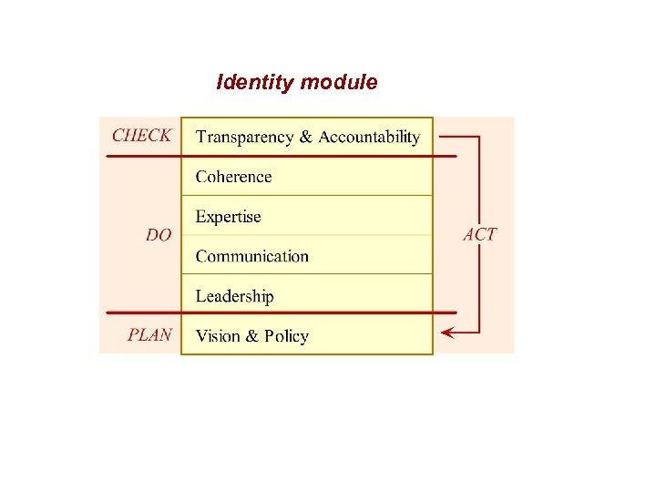 Identity module