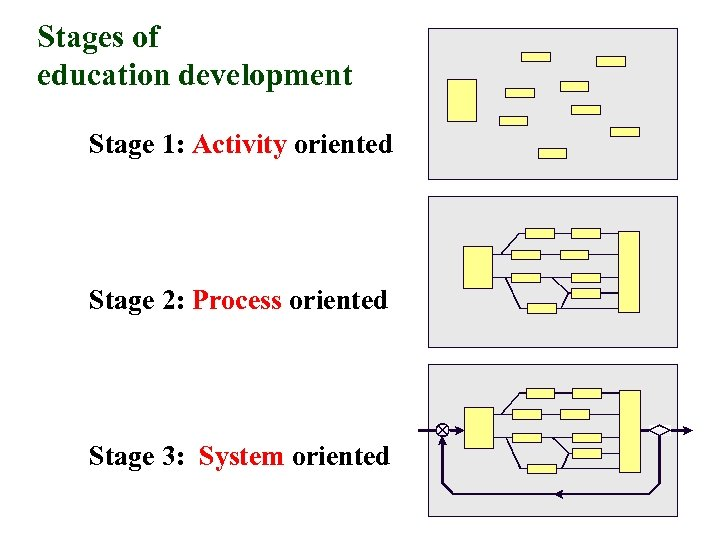 Stages of education development Stage 1: Activity oriented Stage 2: Process oriented Stage 3: