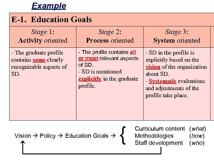 Example E-1. Education Goals Stage 1: Activity oriented - The graduate profile contains some