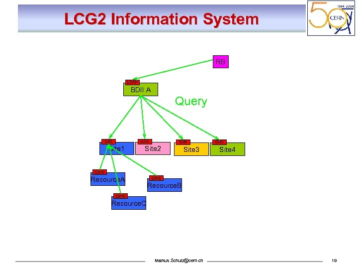 LCG 2 Information System RB LDAP BDII A Query GIIS Site 1 Site 2