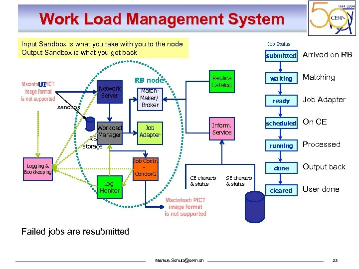Work Load Management System Input Sandbox is what you take with you to the