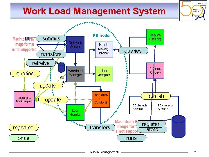 Work Load Management System submits UI Replica Catalog RB node Network Server transfers Match.
