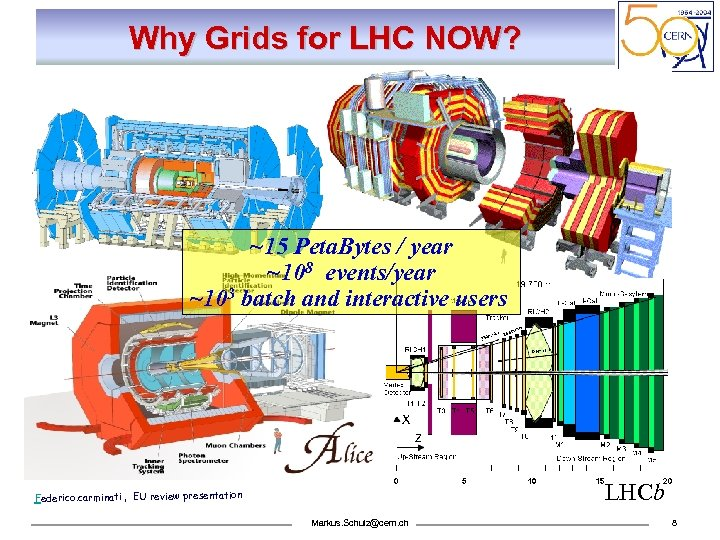 Why Grids for LHC NOW? ~15 Peta. Bytes / year ~108 events/year ~103 batch