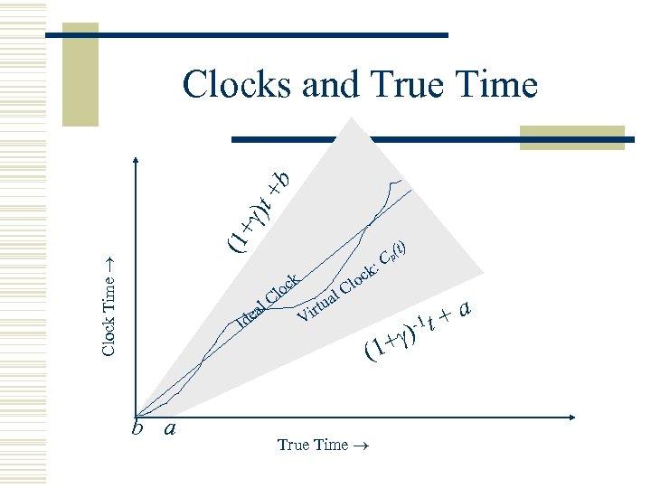 Clock Time (1+ )t +b Clocks and True Time k Id b a loc