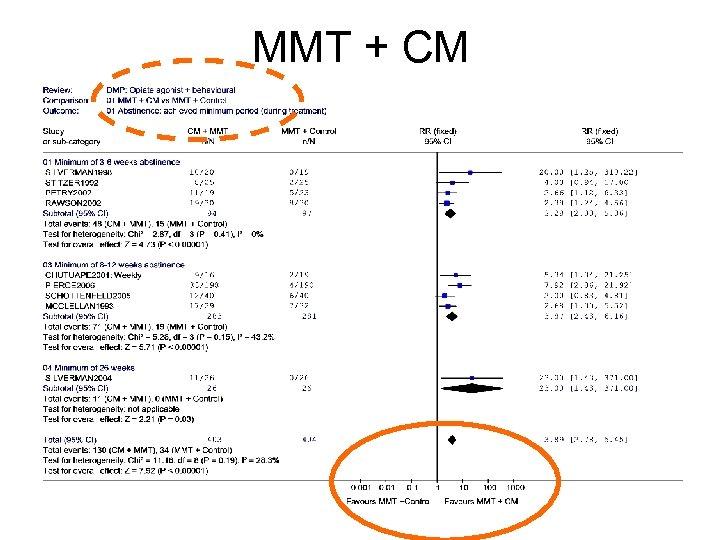MMT + CM