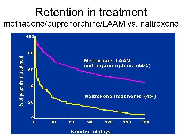 Retention in treatment methadone/buprenorphine/LAAM vs. naltrexone