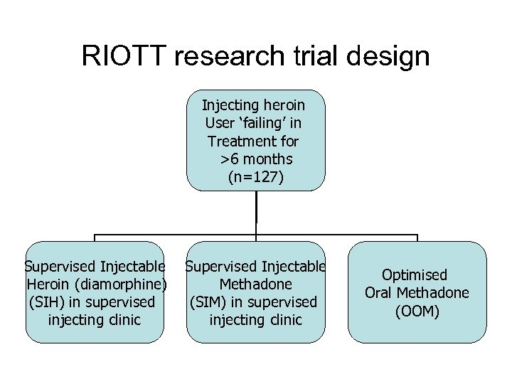 RIOTT research trial design Injecting heroin User 'failing' in Treatment for >6 months (n=127)