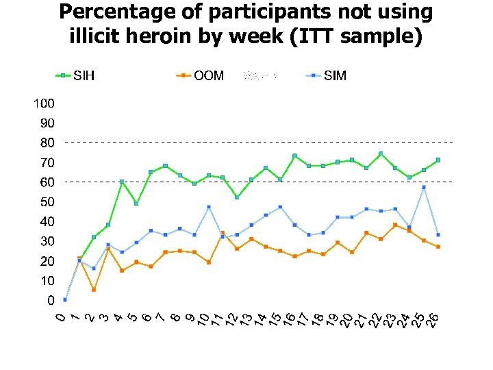 Percentage of participants not using illicit heroin by week (ITT sample)