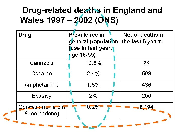 Drug-related deaths in England Wales 1997 – 2002 (ONS) Drug Prevalence in No. of