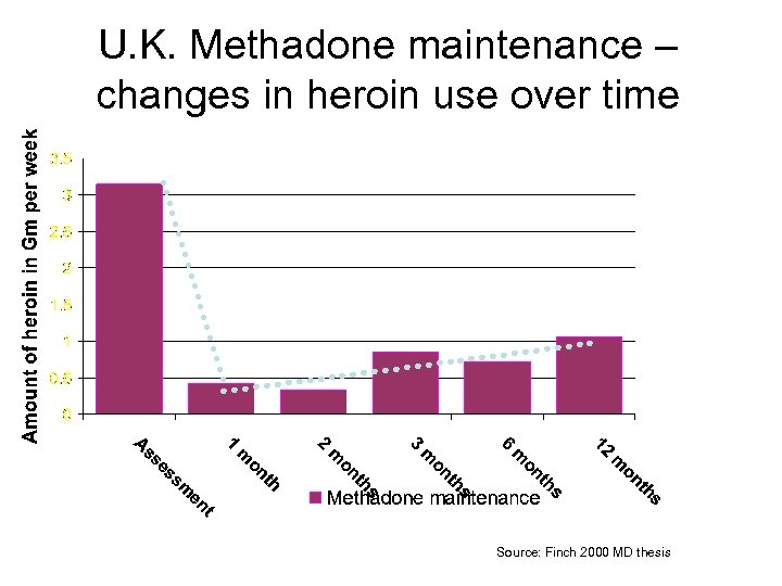 U. K. Methadone maintenance – changes in heroin use over time Source: Finch 2000