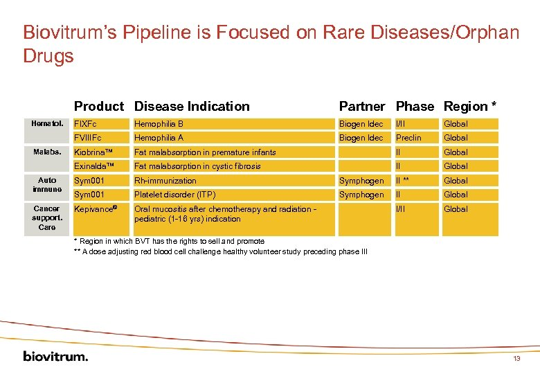 Biovitrum's Pipeline is Focused on Rare Diseases/Orphan Drugs Product Disease Indication Partner Phase Region