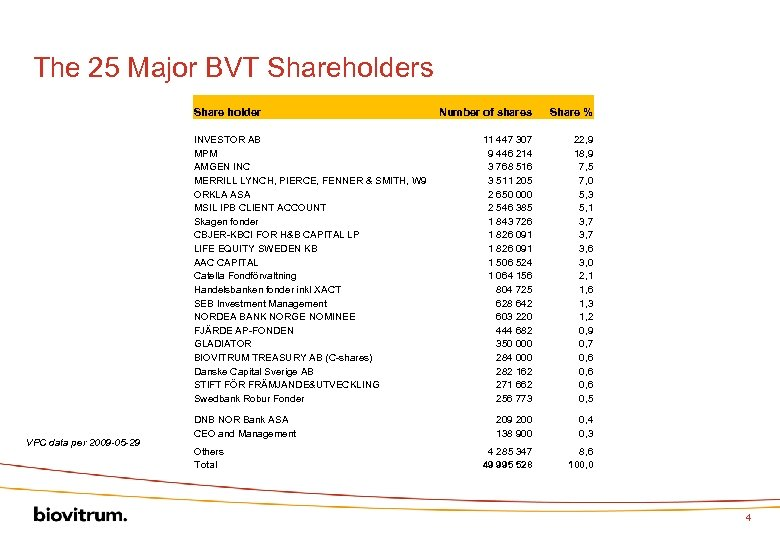 The 25 Major BVT Shareholders Share holder INVESTOR AB MPM AMGEN INC MERRILL LYNCH,