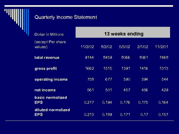 Quarterly Income Statement Dollar in Millions (except Per share values) 13 weeks ending 11/2/02