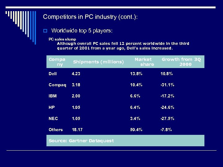Competitors in PC industry (cont. ): o Worldwide top 5 players: PC sales slump