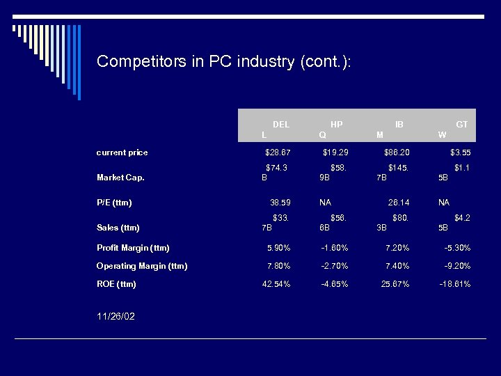 Competitors in PC industry (cont. ): DEL L current price HP Q $28. 67