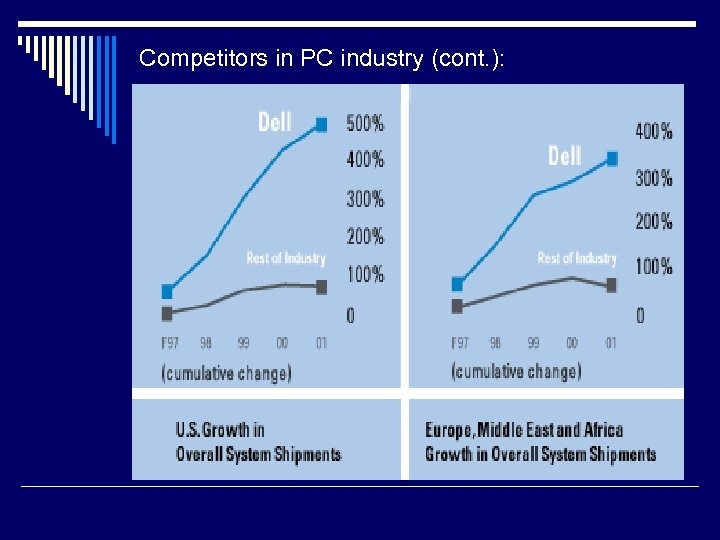 Competitors in PC industry (cont. ):