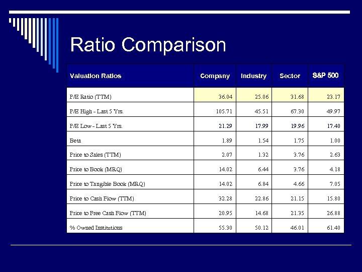 Ratio Comparison Valuation Ratios P/E Ratio (TTM) Company Industry Sector S&P 500 36. 04
