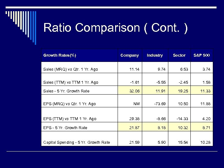 Ratio Comparison ( Cont. ) Growth Rates(%) Company Industry Sector S&P 500 Sales (MRQ)