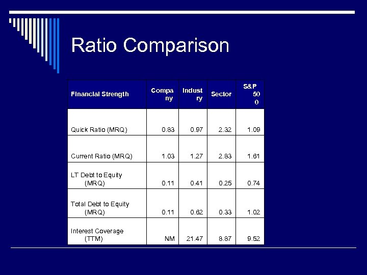Ratio Comparison Financial Strength Compa ny Indust ry Sector S&P 50 0 Quick Ratio