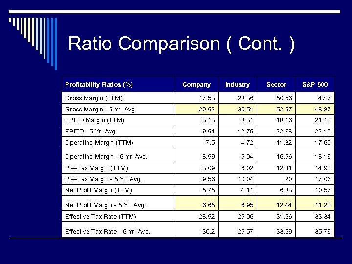 Ratio Comparison ( Cont. ) Profitability Ratios (%) Company Industry Sector S&P 500 Gross