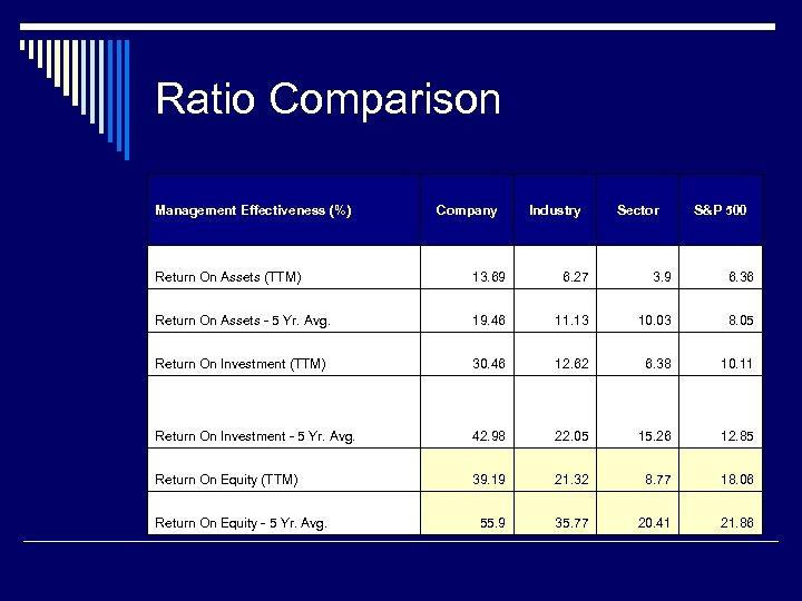 Ratio Comparison Management Effectiveness (%) Company Industry Sector S&P 500 Return On Assets (TTM)