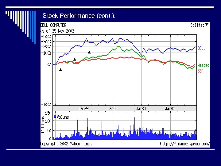 Stock Performance (cont. ):