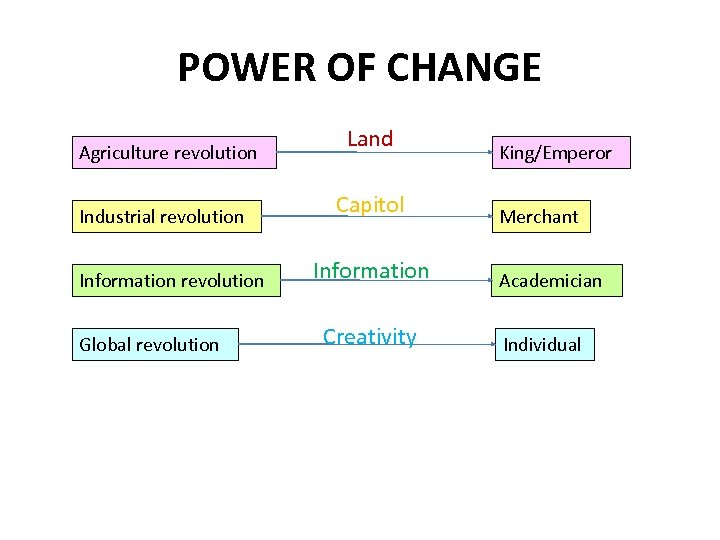 POWER OF CHANGE Agriculture revolution Industrial revolution Information revolution Global revolution Land Capitol Information