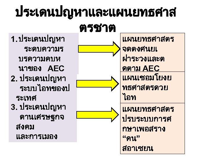 ประเดนปญหาและแผนยทธศาส ตรชาต 1. ประเดนปญหา ระดบความร บรความคบห นาของ AEC 2. ประเดนปญหา ระบบไอทของป ระเทศ 3. ประเดนปญหา