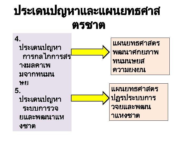 ประเดนปญหาและแผนยทธศาส ตรชาต 4. ประเดนปญหา การกลไกการสร างมลคาเพ มจากทนมน ษย 5. ประเดนปญหา ระบบการวจ ยและพฒนาแห งชาต แผนยทธศาสตร
