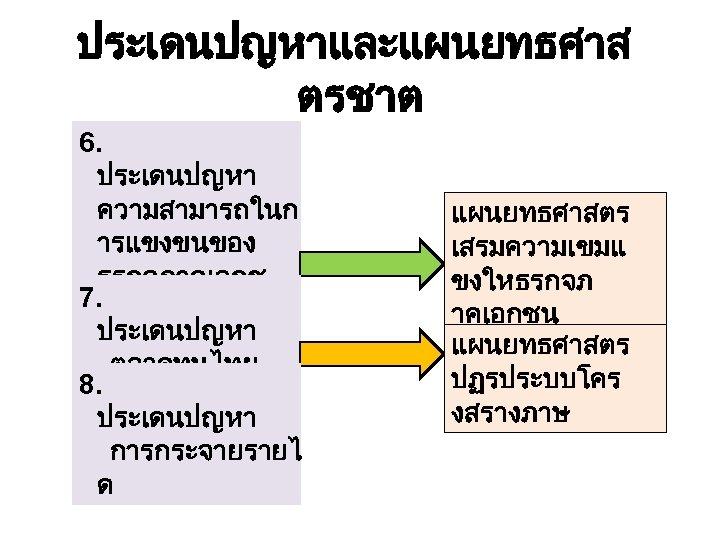 ประเดนปญหาและแผนยทธศาส ตรชาต 6. ประเดนปญหา ความสามารถในก ารแขงขนของ ธรกจภาคเอกช 7. น ประเดนปญหา ตลาดทนไทย 8. ประเดนปญหา การกระจายรายไ