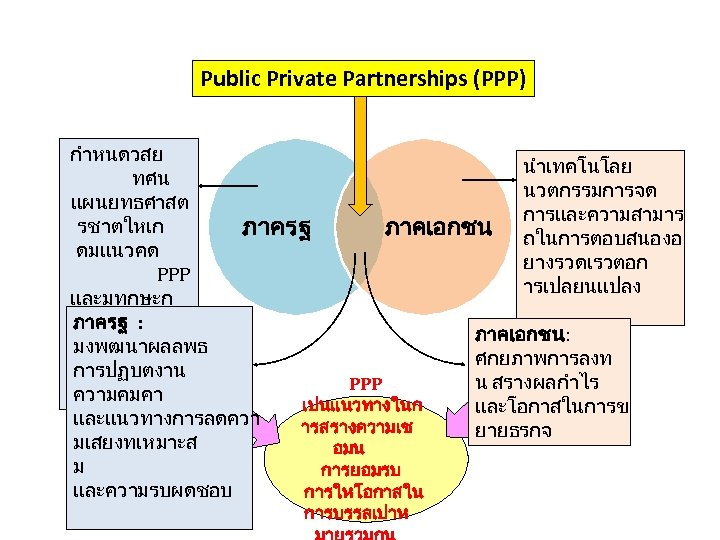 Public Private Partnerships (PPP) กำหนดวสย นำเทคโนโลย ทศน นวตกรรมการจด แผนยทธศาสต การและความสามาร รชาตใหเก ภาคเอกชน ถในการตอบสนองอ ภาครฐ
