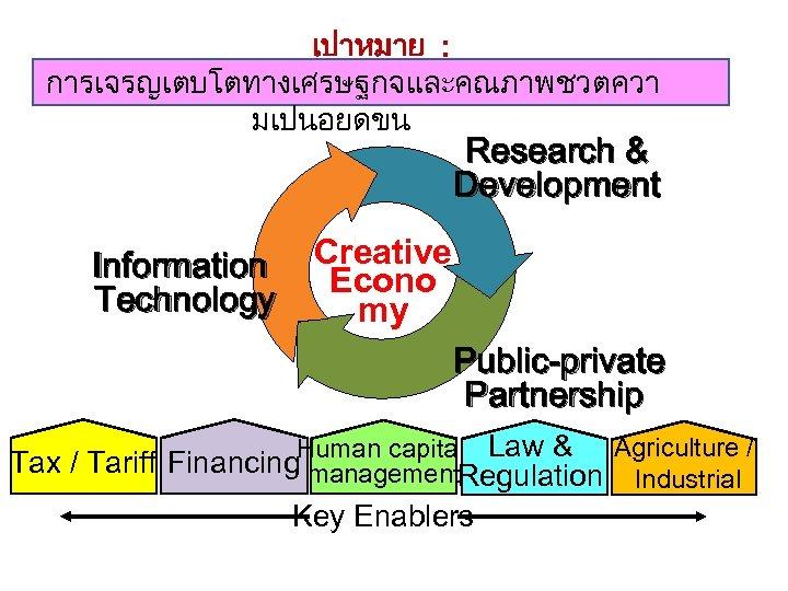 เปาหมาย : การเจรญเตบโตทางเศรษฐกจและคณภาพชวตควา มเปนอยดขน Research & Development Information Technology Creative Econo my Public-private Partnership