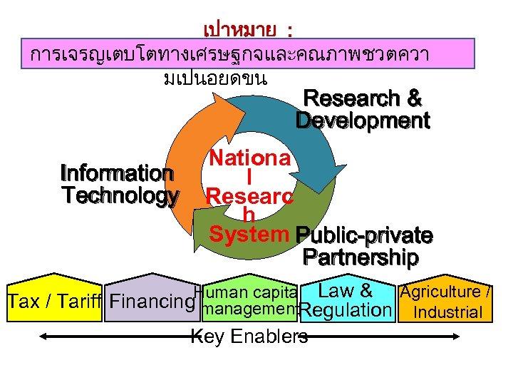 เปาหมาย : การเจรญเตบโตทางเศรษฐกจและคณภาพชวตควา มเปนอยดขน Research & Development Information Technology Nationa l Researc h System